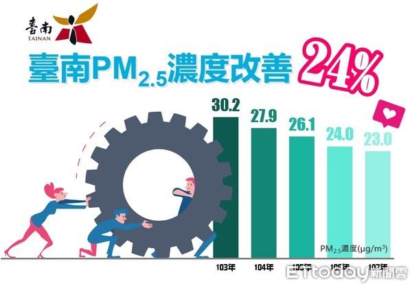 台南PM2.5濃度改善24% 環保局朝空品標準持續邁進