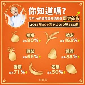 蘇貞昌再報好消息:農產外銷總值853億!