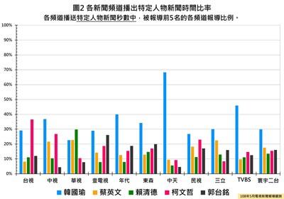中天、TVBS、年代5月報韓國瑜偏多