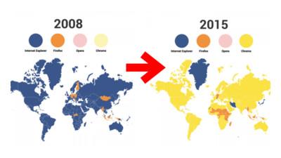 你還記得「曾經的網路霸主」IE瀏覽器嗎? Google只花5年殺光光