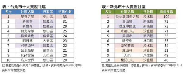 ▲▼雙北10大賣壓社區排行(圖/屋比房屋比價平台提供)