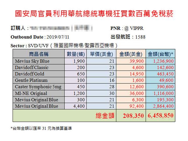 影/黃國昌控華航高層幫國安人員訂免稅菸 總統府官員:9200條要怎麼載走?