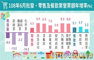 暑假旺季帶動6月零售及餐飲業營收 雙創歷年同期新高