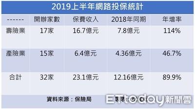 網路投保2019上半年吸金逾23億