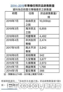 私菸案數據曝  蔡政府就佔6成3