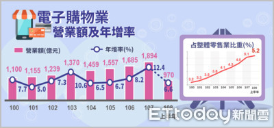 上半年全台網購額逼近千億元 經部:全年再創新高可期