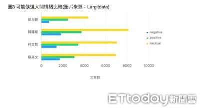 柯文哲網路聲量躍升第二反超蔡英文