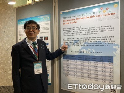 威!台灣「健康照護體系」世界第一 前10名亞洲還有4國入榜