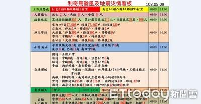 應變中心:颱風及地震釀全台2死9傷