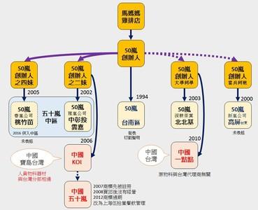 一張表了解台灣50嵐錯綜複雜關係