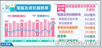 國旅租車服務需求大增 汽機車租賃業Q2營收223億創新高