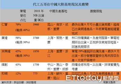 代工五哥啟動台灣、東南亞產線