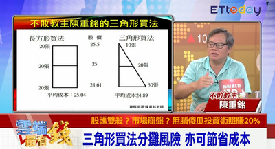 影/達人分享三角形股票買法 降低成本成本