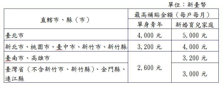 ▲▼租金補貼金額表。(圖/內政部提供)