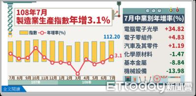 台商回流發威 經部:7月工業生產指數112.57創新高