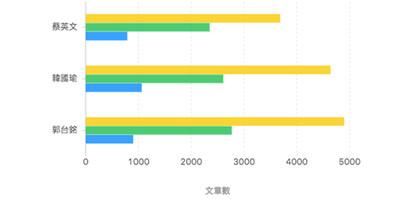 蔡英文博士學歷被黑 網路聲量「負向情緒」仍贏郭台銘、韓國瑜