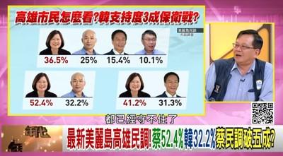 韓民調輸蔡20.2% 黃創夏:守不住了