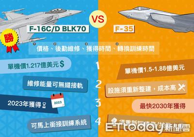 國防部軍購F-16V捨F-35「四大原因」曝光
