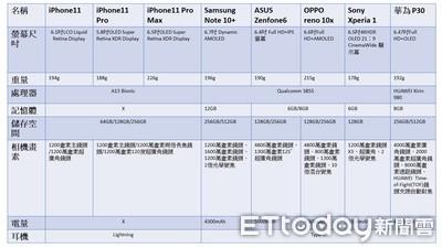 想入坑iPhone11 8大旗艦手機規格比較表超清楚