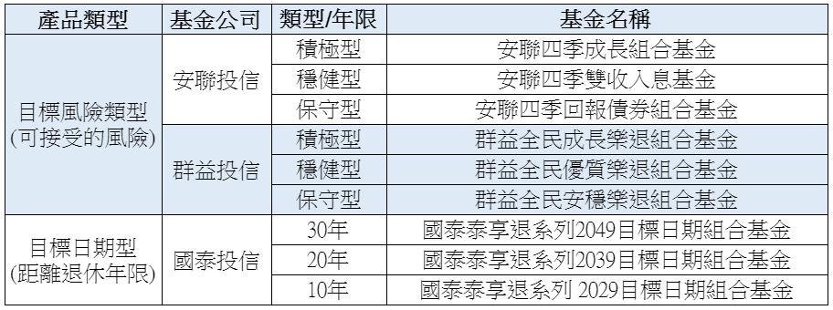 ▲▼ 好享退9檔基金整理。(資料來源/基富通)