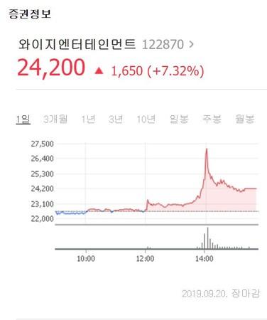▲YG前社長梁鉉錫性招待「不起訴」!YG股票大漲。(圖/翻攝自Naver)
