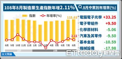 8月工業生產指數115.29連二紅 創歷年單月第三高紀錄