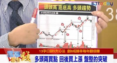 影/上校軍官靠技術分析5步驟 年平均賺四成!