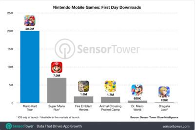 任天堂手遊「瑪利歐賽車巡迴賽」首周下載數達9千萬!