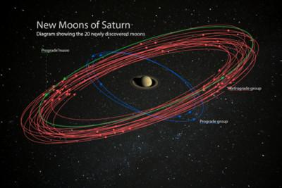 土星衛星增加到82個!成太陽系冠軍