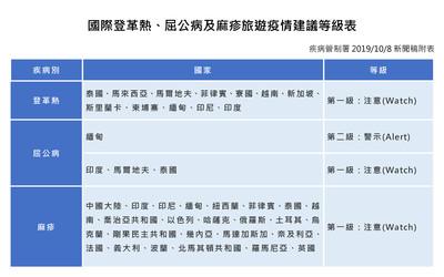 國慶連假出國注意3大傳染病流行中