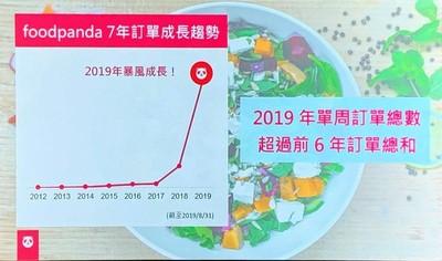 外送懶人財大爆發 foodpanda統計一週訂單勝6年總和