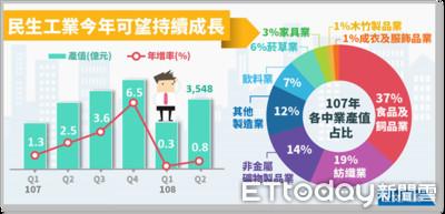 台灣人愛養生一年金額可蓋2.2座台北101 保健營養食品去年產值161億元創新高