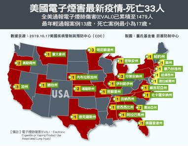 全美電子煙肺病死亡增為33例!