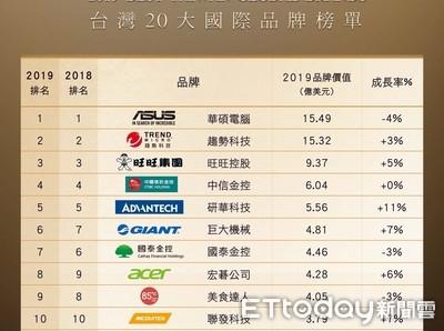 台灣國際品牌評選華碩奪冠 經部:20大價值力拚明年破百億美元