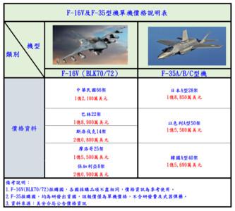 F-16比F-35貴? 空軍製圖表釋疑