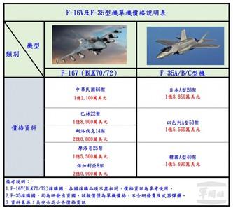 空軍:我購買F-16V全球最優惠