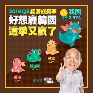 蘇貞昌報喜:台經濟成長率「連續兩季亞洲四小龍第一」