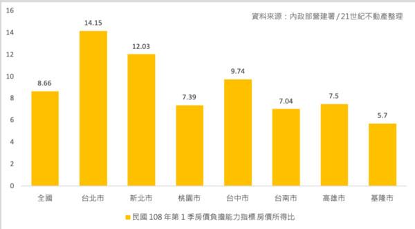 ▲▼基隆市的房價所得比為5.7倍,相當於不吃不喝5.7年就能在基隆買房。(圖/21世紀不動產提供)