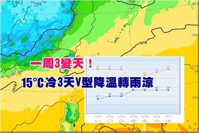 一周3變天!北台15°C冷3天V型降溫