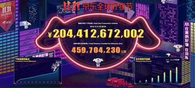 京東雙11破2044億人幣 打進農村