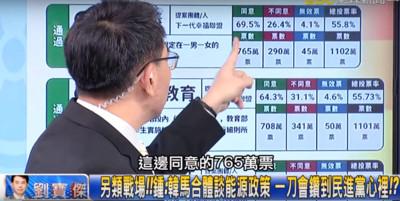 韓國瑜開發保守右派 寶傑:反性平765萬票
