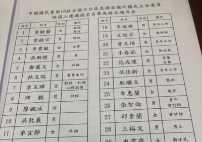 不分區最新排序/吳敦義第10名 大黑馬邱毅擠入排第8名