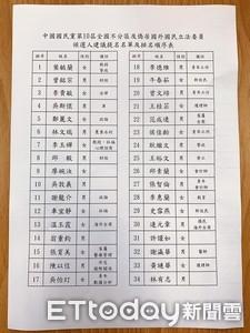 國民黨不分區前15名加起來854歲 吳敦義71最資深