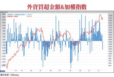 台灣GDP上修 績優股出列