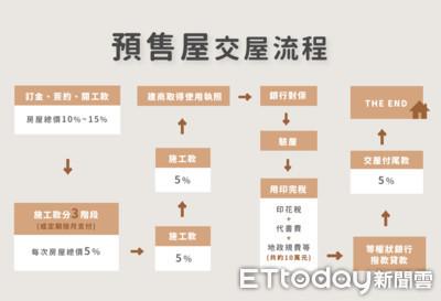 一張圖秒懂預售屋付款程序 交屋前至少備妥總價25%較安心