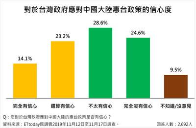 53.8%認為台灣經濟不可能跟大陸切割