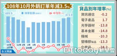 10月外銷訂單年減3.5%「連十二黑」 接單472.8億美元為歷年次高