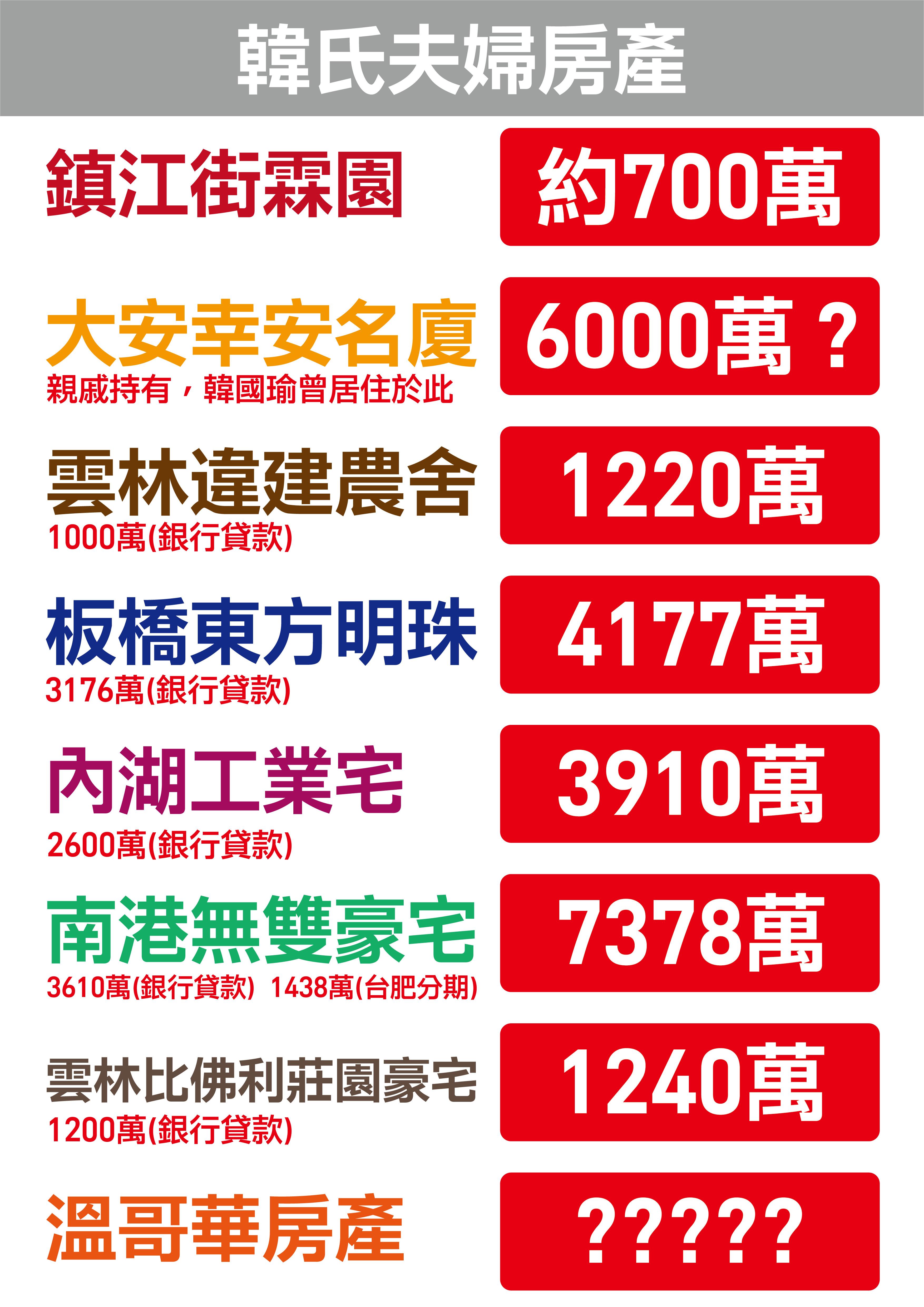 ▲▼民進黨整理2張圖表,韓國瑜豪宅價值、擁有房產時間軸一次看。(圖/民進黨提供)