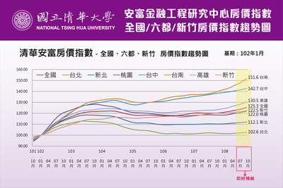 六都房價台南漲最多 高雄排第二