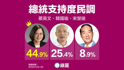 綠黨民調/蔡英文支持度44.9% 46.4%害怕韓國瑜當選